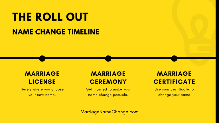Marriage name change timeline